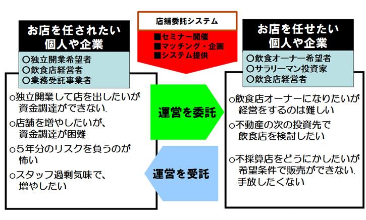 店舗委託システムの詳細